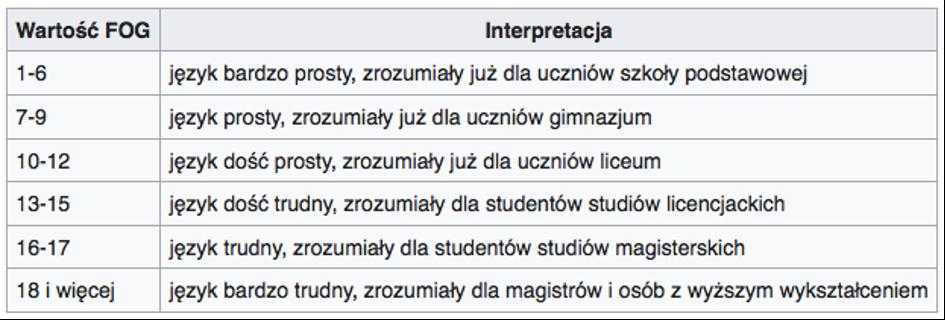 Interpretacja wartość_teksty, które sprzedają