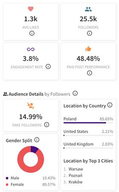 Prezentacja danych znarzędzia Modash_wybór influencerów