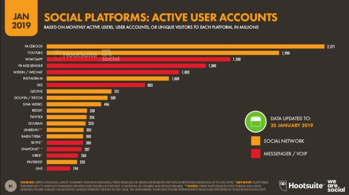Grafika z przedstawieniem aktywnych użytkowników w mediach społecznościowych, stan na styczeń 2019. Facebook i Youtube z największą liczbąaktywnych użytkowników.
