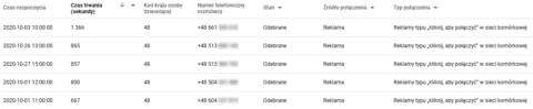 Szczegóły połączeń w przypadku mierzenia konwersji telefonicznych z Google Ads