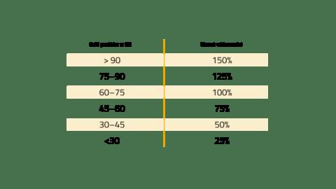 SSI_ilość punktów vs. widoczność_Aktywność na LinkedIn