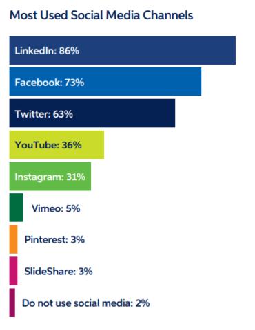 Komunikacja B2B_najczęściej konsumowane media