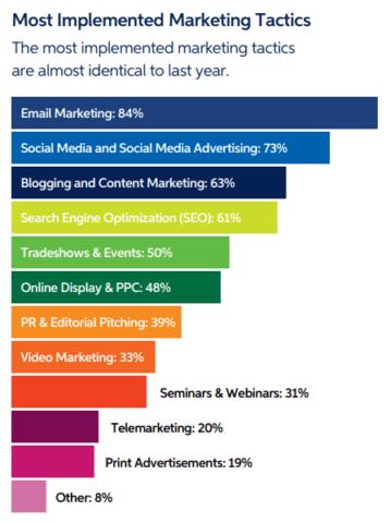Komunikacja B2B_taktyki marketingowe